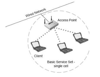 802.11 Topologies AKA Service Sets